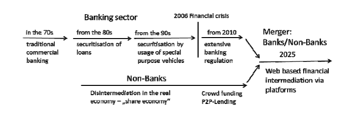 Bank disintermediation